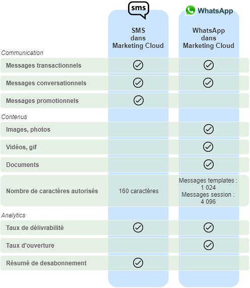 Distinctions entre Whatsapp et les SMS traditionnels